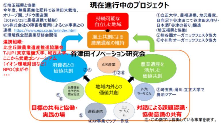 プロジェクト図