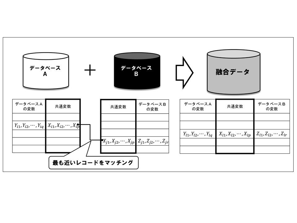 複数データのレコード単位での結合のイメージ